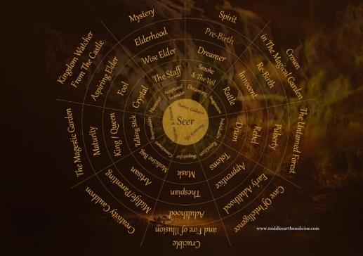 MEM Medicine Wheel